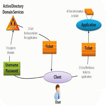 تصویری از مدیریت Identity : مدلها و الگوها