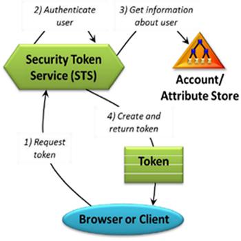تصویری از درباره Claim  و Issuer